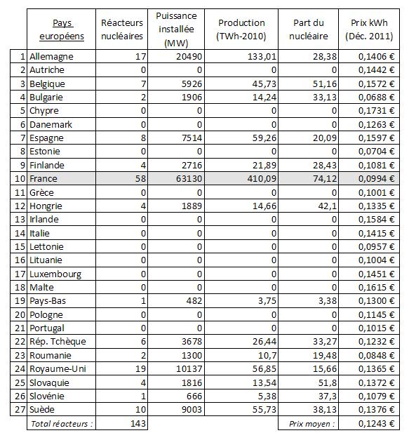 Prix électricité des 27 pays de l'Europe