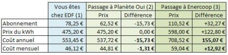 Tableau comparatif EDF-Enercoop-Planète Oui