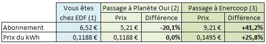 Abonnement et consommation d'un passage EDF à Planète Oui ou Enercoop